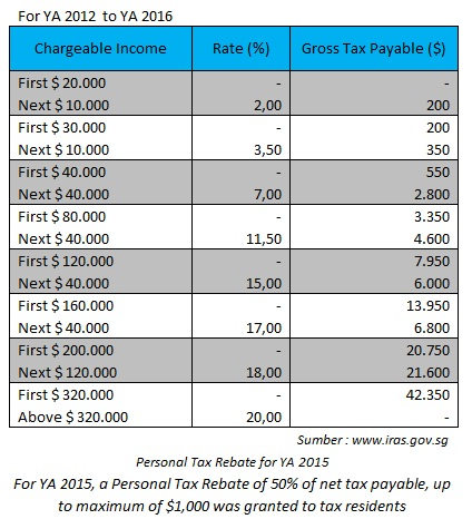 tarif-pajak-singapura-2016