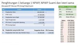 NPWP KK 2